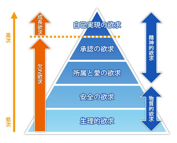 needs_hierarchy001