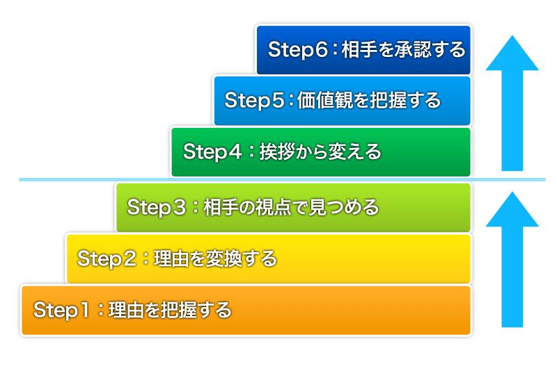 overcome_6step
