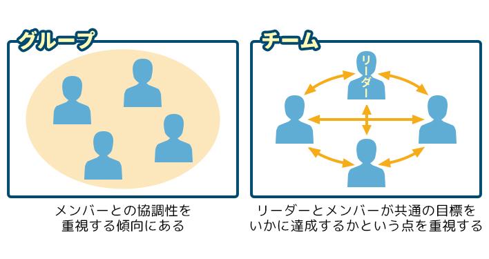 チームワークの意味・重要性とコミュニケーションのコツ