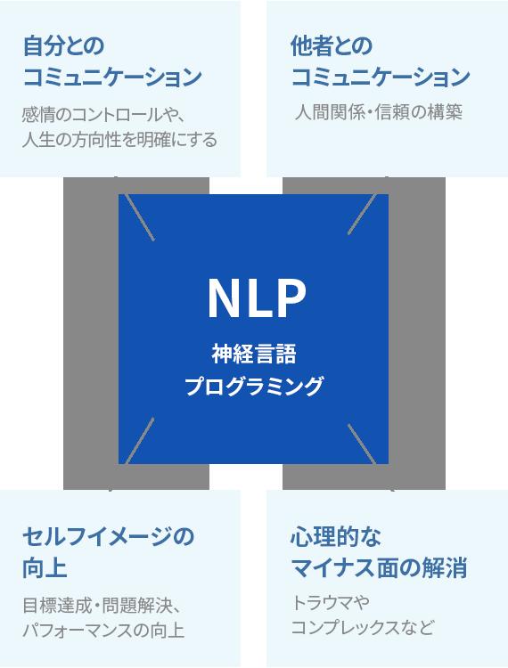 NLPで学ぶ4つのテーマ